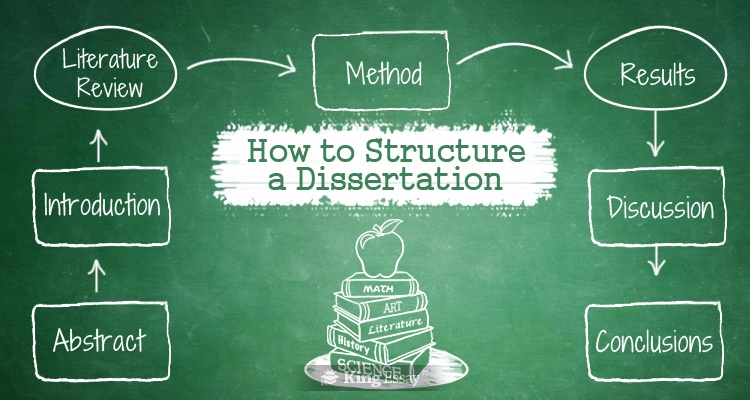 How to Structure a Dissertation Clearly